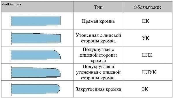 Типы кромки гипсокартона