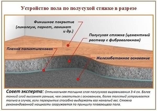 Схема пола с применением технологии полусухой стяжки