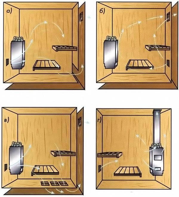 Обязательно необходимо организовать приточно-вытяжную вентиляцию