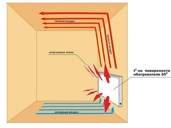 Принцип работы электрического конвектора отопления