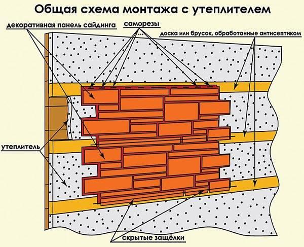 Схема крепления декоративных панелей