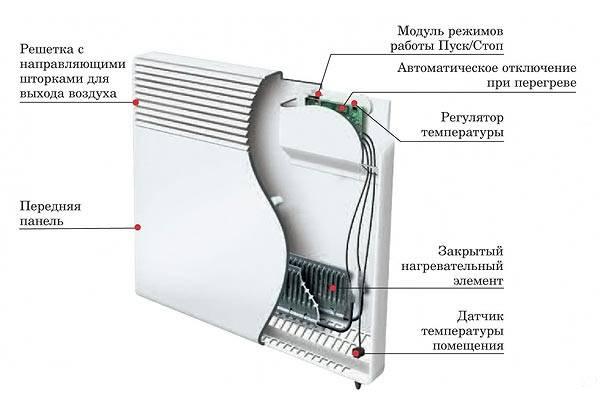 Устройство электрического конвектора