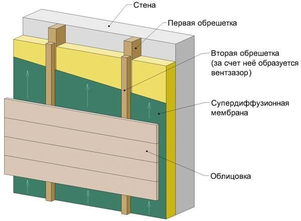 Оставляем зазор между утеплителем и облицовкой не менее 5 см