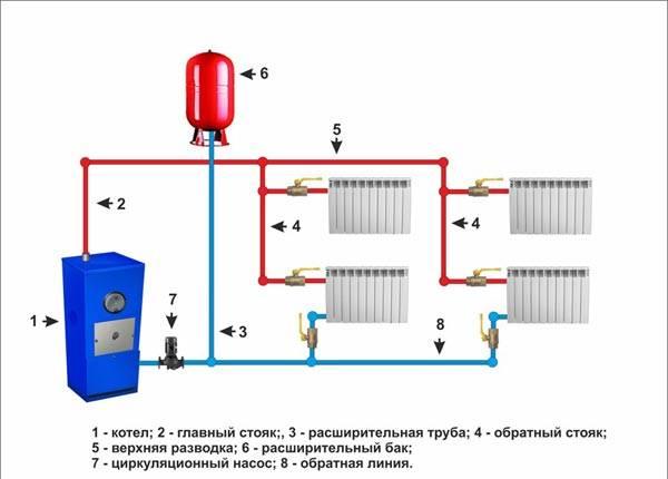 Схема отопления с расширительным баком 657