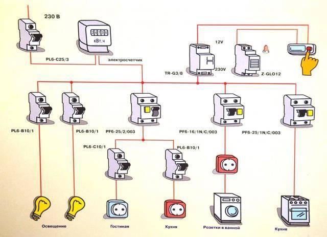 Распределение автоматов по функциональным группам электроприборов