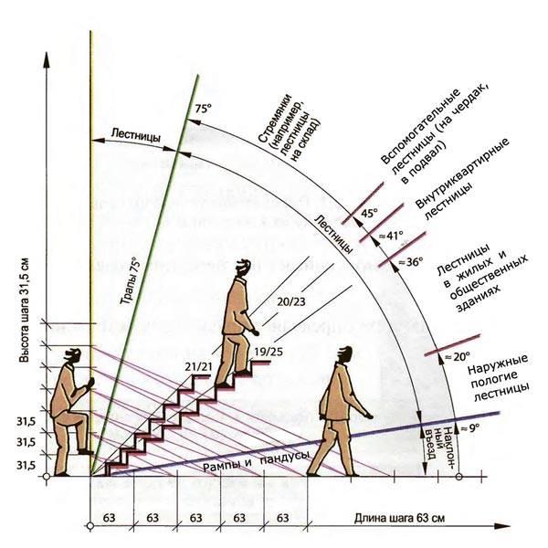 Cхема расчета удобной лестницы