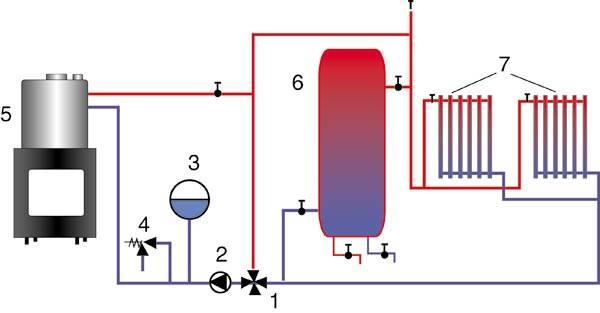 Схема подключения печи с водяным контуром