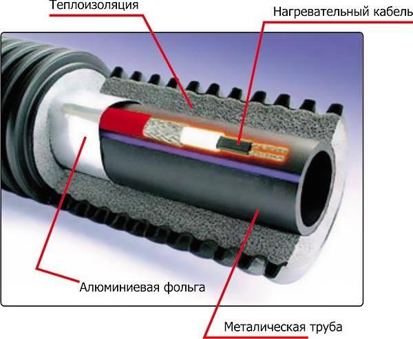 Труба с проложенным кабелем в разрезе