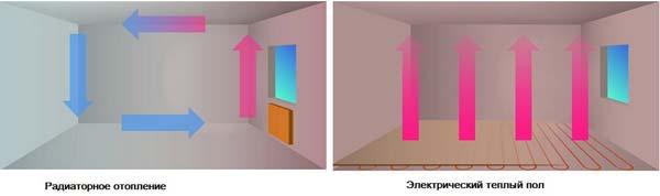 Принцип работы централизованного отопления и теплого пола