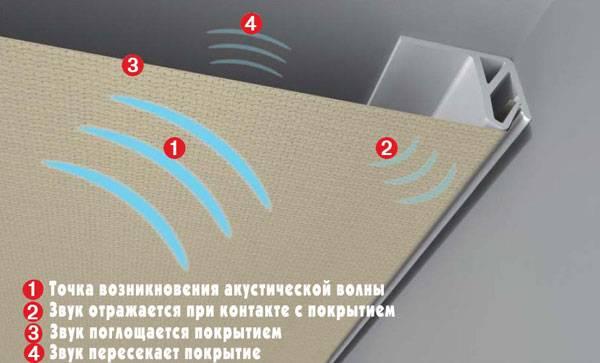 Процесс поглощения и отражения звуковой волны натяжным полотном