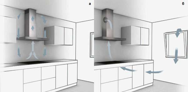 а) Рециркуляция б) Удаление отработавшего воздуха с притоком свежего