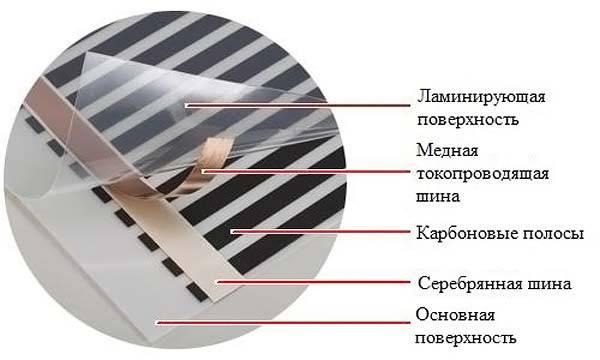 Строение пленочного нагревателя
