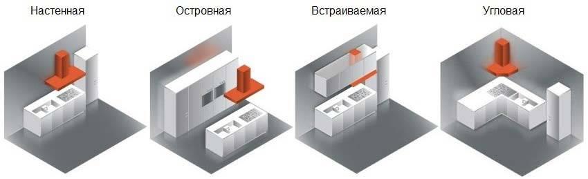 Различные конструкции вытяжек в зависимости от места расположения плиты