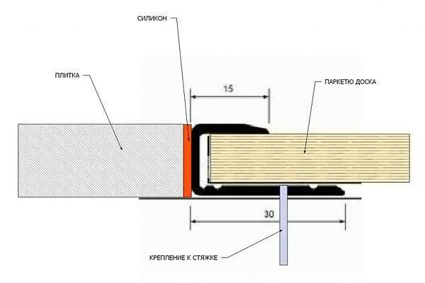 Схема стыка плитки и ламината без порожка