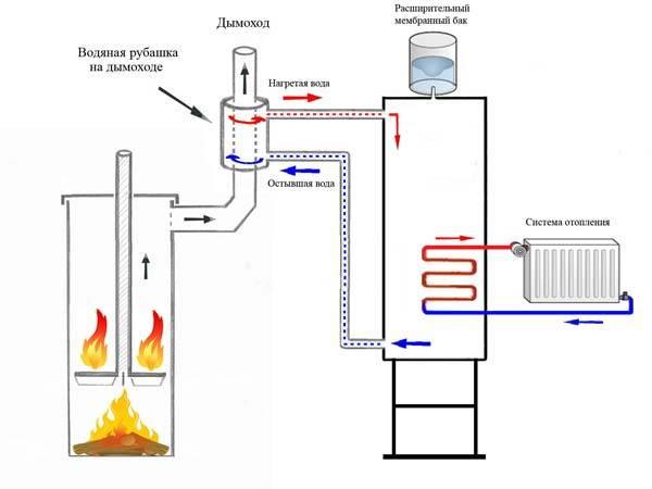 Печное водяное отопление