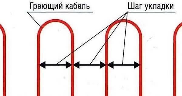 Соблюдение шага укладки кабеля