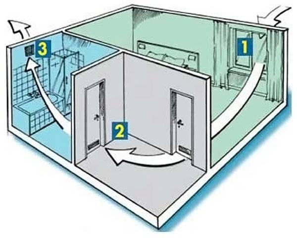 Для улучшения циркуляции воздуха следует организовать вентиляционную решетку в двери санузла