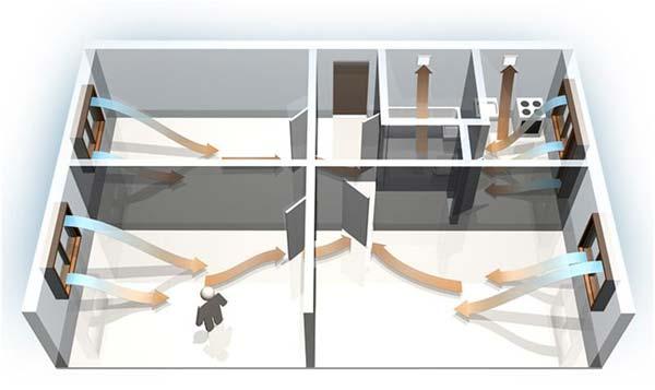 Организация воздухообмена при наличии нескольких вентиляционных отверстий