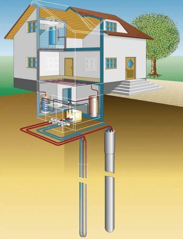 Отопление от геотермальных источников