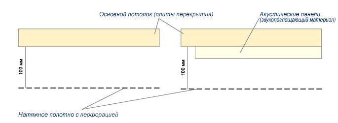 Рекомендуемое расстояние между плитой перекрытия и накяжным полотном