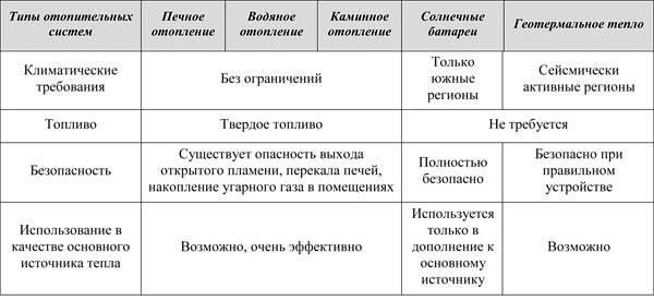 Сравнение различных методов автономного отопления