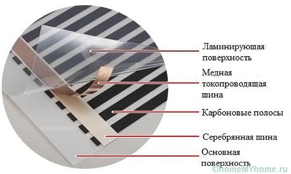 Устройство инфракрасной нагревательной пленки