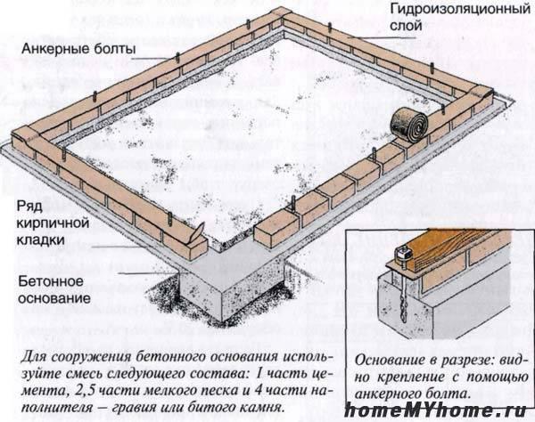 Инструкция по возведению бетонного основания