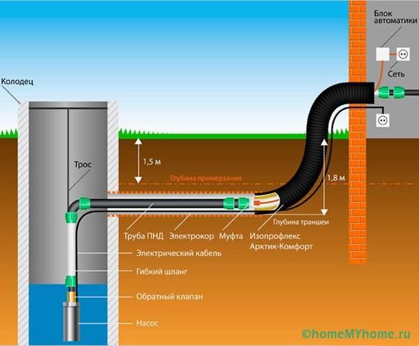 Правильная организация работы системы водозабора