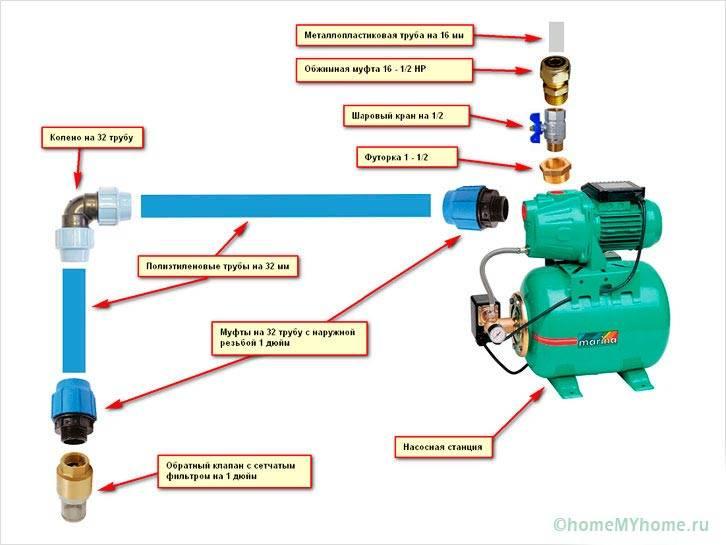 Комплектующие для системы водоснабжения