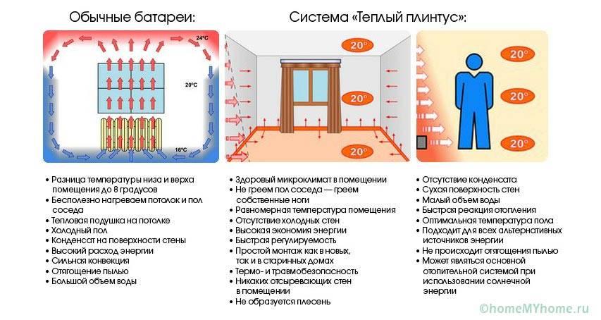 Сравнение плинтусного отопления и обычных радиаторов