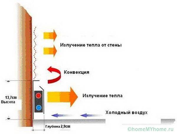 Принцип работы теплого плинтуса