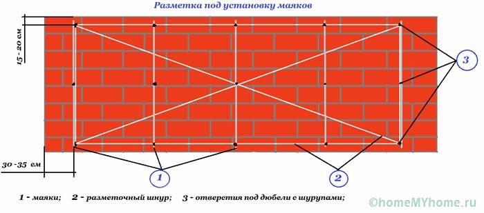 Разметка стены при помощи шнура