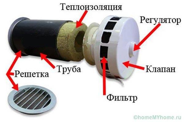Устройство приточного клапана