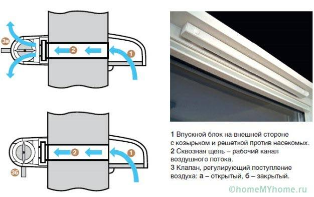 Схема устройства оконного приточного клапана