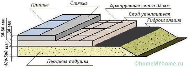 Классическая схема устройства стяжки пола