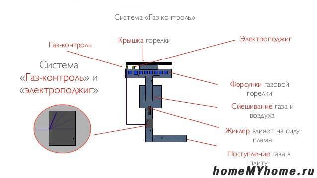 Схема системы газ-контроль