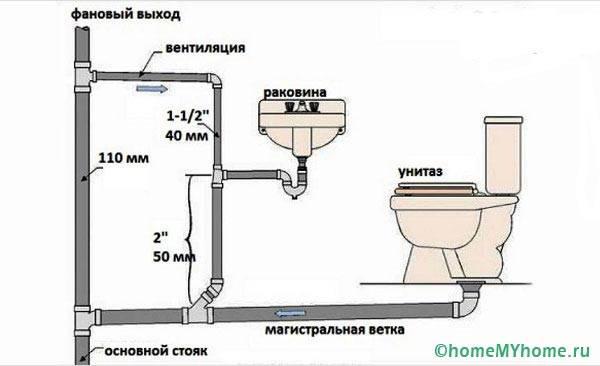 Соединение инженерной сантехники с главным стояком