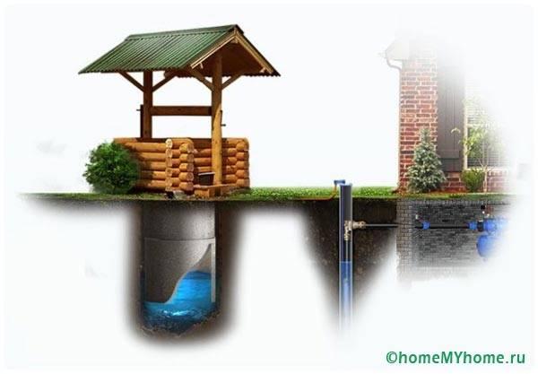 Ваша система автономна и не зависит от центрального водоснабжения
