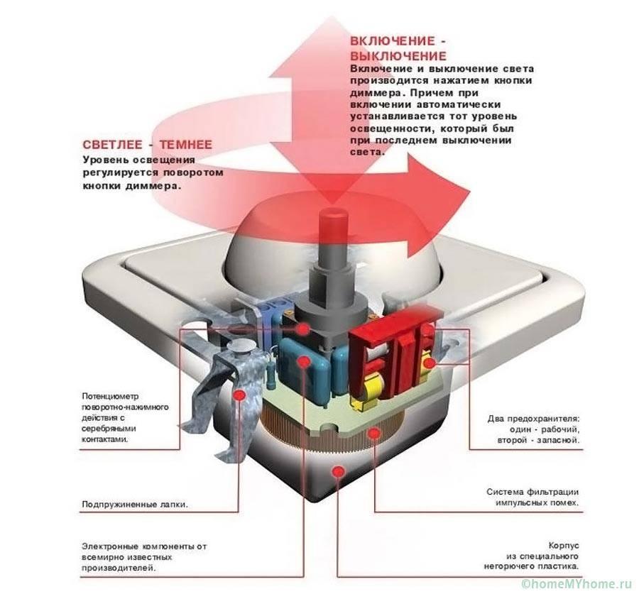 Конструкция и компоненты диммера