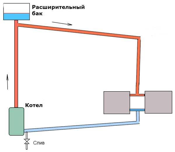 Принципиальная схема отопления с естественной циркуляцией