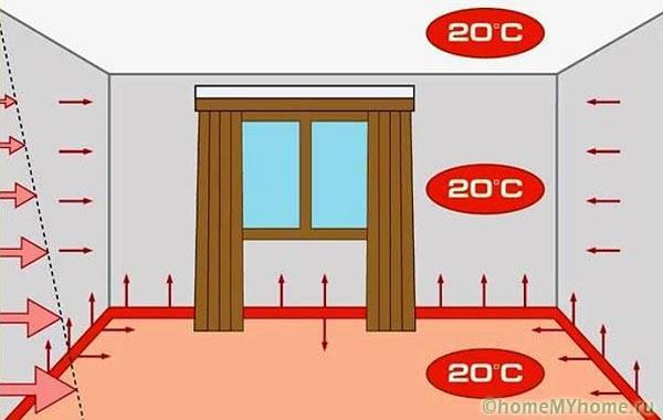 Распределение тепла в объеме комнаты при использовании теплых плинтусов