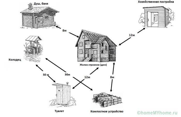 Требования по минимальным расстояниям между различными постройками