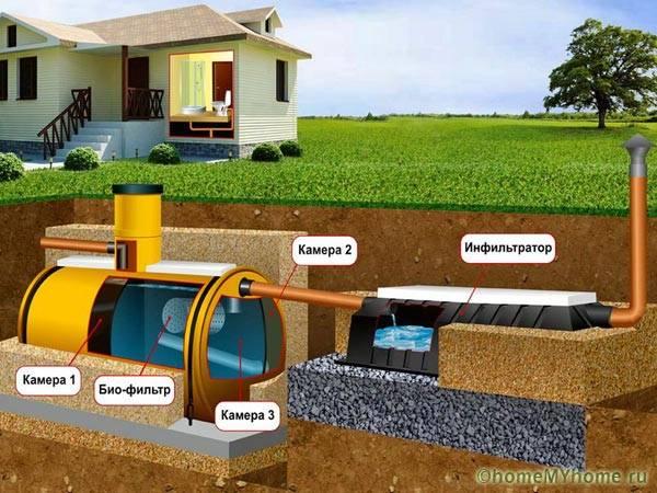 Схема автономной канализации для загородного дома