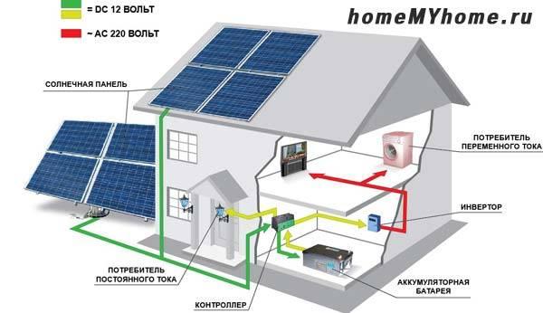 Этапы преобразования солнечной энергии в электрическую
