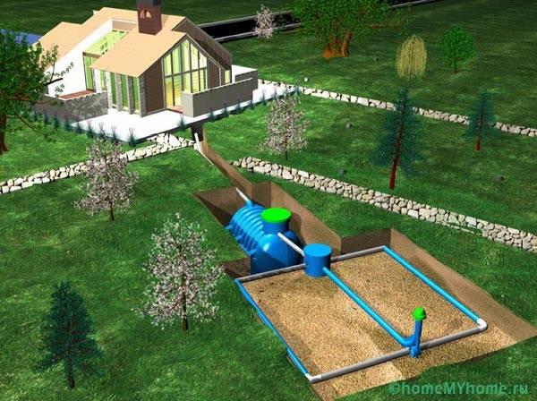 Состав внешней системы водоотведения