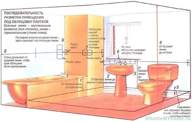 Разметка помещения под облицовку плиткой