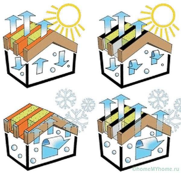 Принцип действия паро- и гидроизоляции