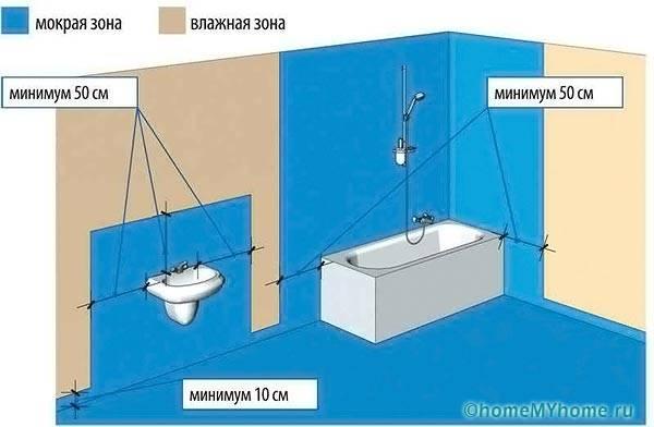 Рекомендации по гидроизоляции ванной комнаты