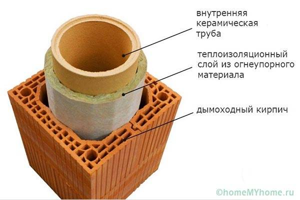 Дымоход из керамических блоков для газового котла частного дома