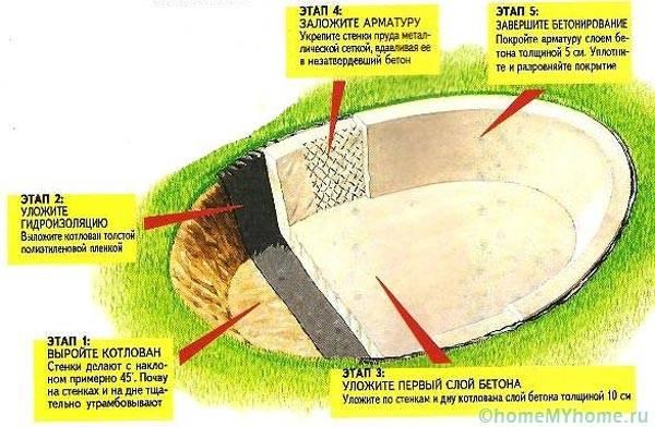 Схему устройства бетонного пруда